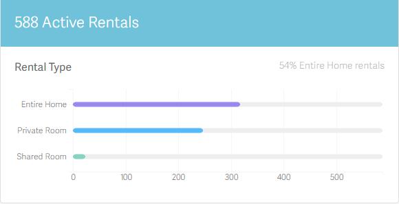 Statistika_mostar_airbnb