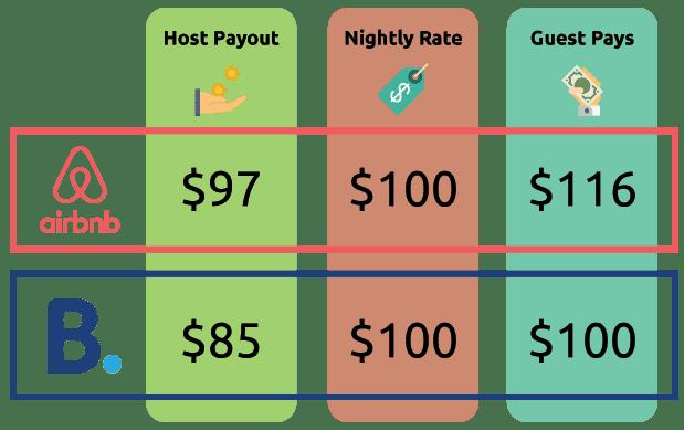Airbnb-Booking-Mpm-1